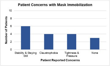 amavea patient reported concerns